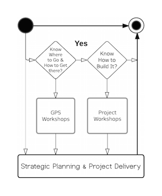 Vision Architecture® Home_GPS Services Diagram.png
