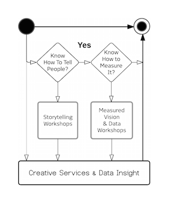 Vision Architecture® Home_Storytelling and Data Diagram.png