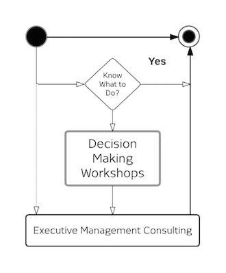Vision Architecture® Decision Making Workshops 330.png
