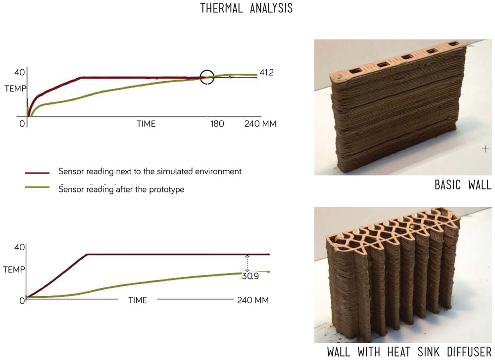 thermal analysis of the 3d printed clay wall