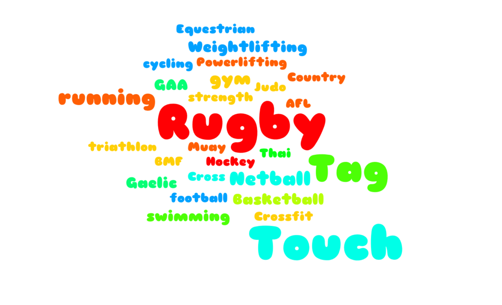 Word Cloud showing the sports respondents compete in |Grace Brown Fitness London