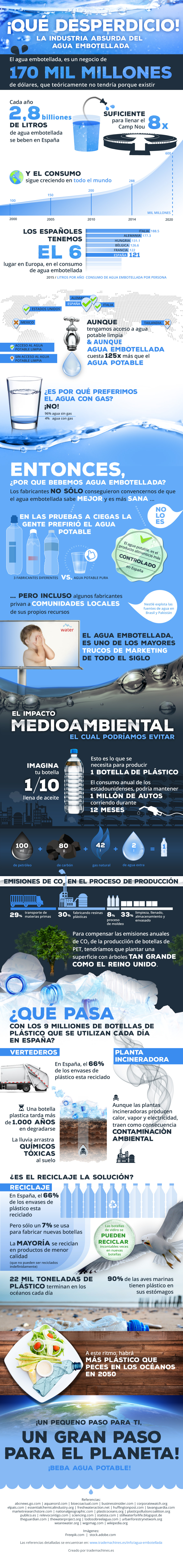 agua embotellada desperdicio
