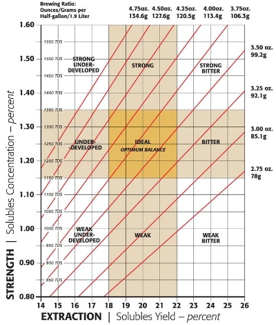 """Extraction  refers to how much soluble material was extracted from the grounds, and  Strength  refers to the amount of that soluble material present in the coffee sample, expressed by total dissolved solids, or """"TDS."""""""