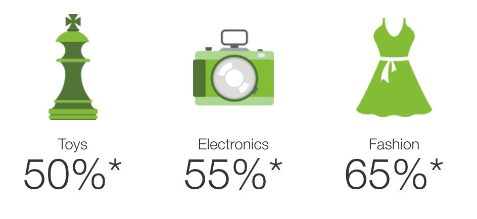*Percentage of eBay revenue you'll earn