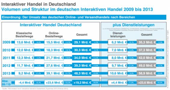 E-Commerce-Umsatz-legt-2013-noch-einmal-krftig-zu-8797-detailp_bea
