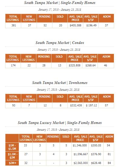 South Tampa Real Estate Report Jan 17-23.JPG