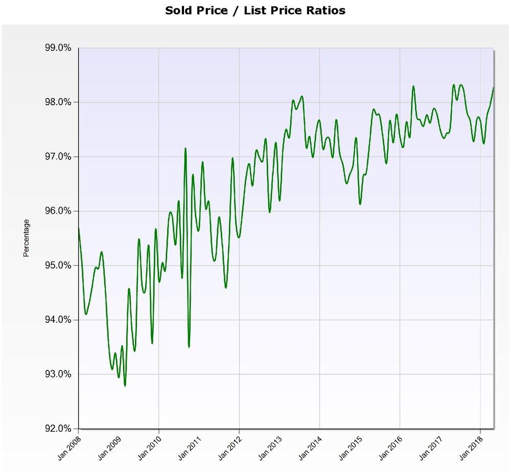SP-LP Ratio.jpg