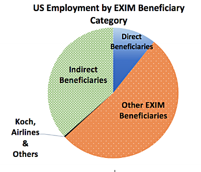 EXIM's Fate Hangs in the Balance (of the Senate) – A Story of Koch