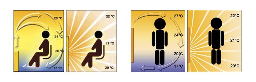 Razlika u grejanju prostorije klasičnog i mermernog radijatora