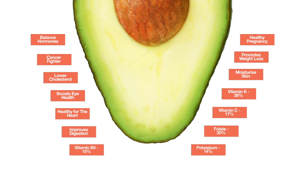 Avocado_Nutrition_Facts.png