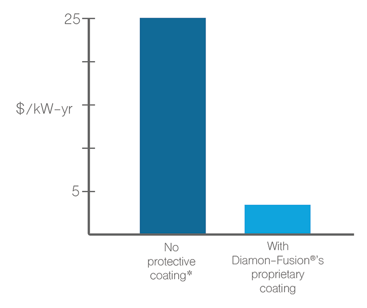 Annual Cost of Scheduled Cleaning for Solar Panels according to the Electric Power Research Institute's 2010 white paper on PV O&M best practices.