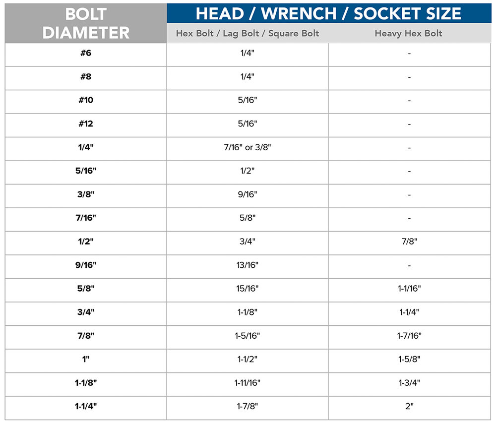 Bolt head size chart fastener resources mudge fasteners