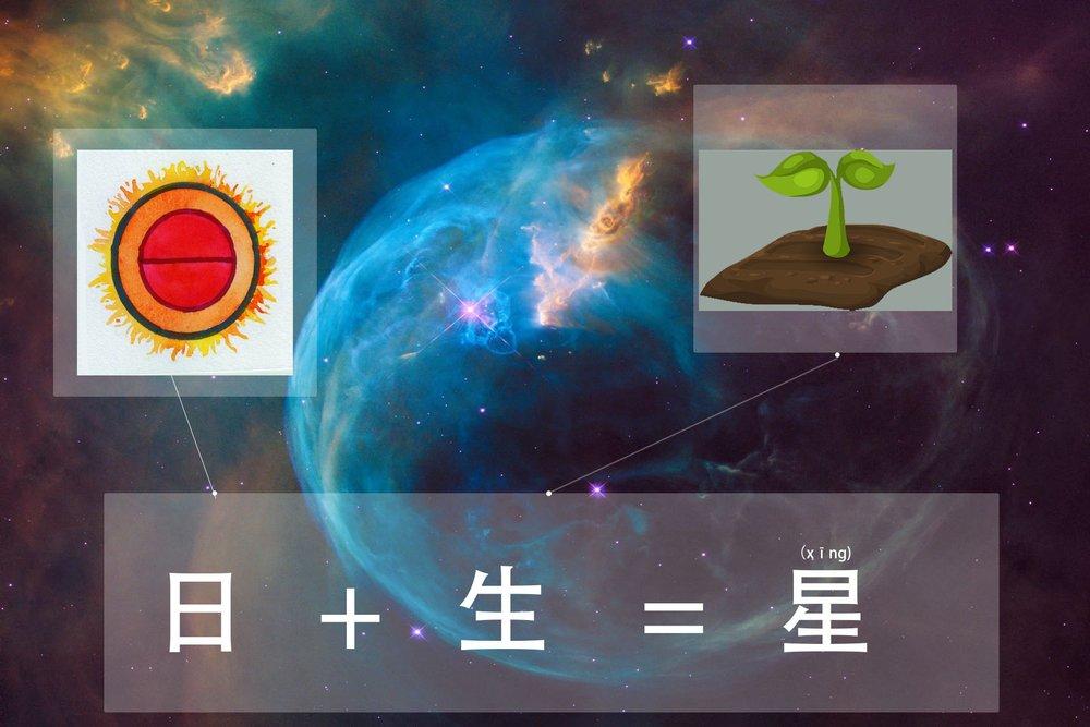星(xīnɡ) - {origin} light emitting objects like the sun(日) that grow(生) out of nothing → star