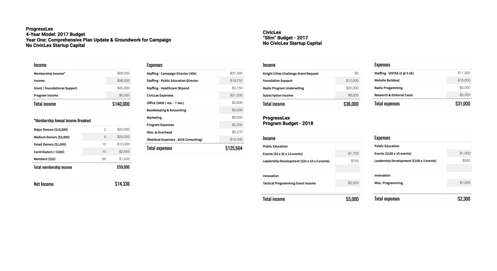 ProgressLex Master Budgeting.png