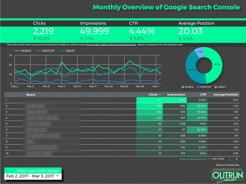 Google Data Studio template for Search Console