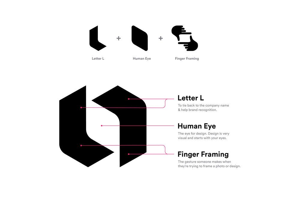 looka_logo_meaning.jpg