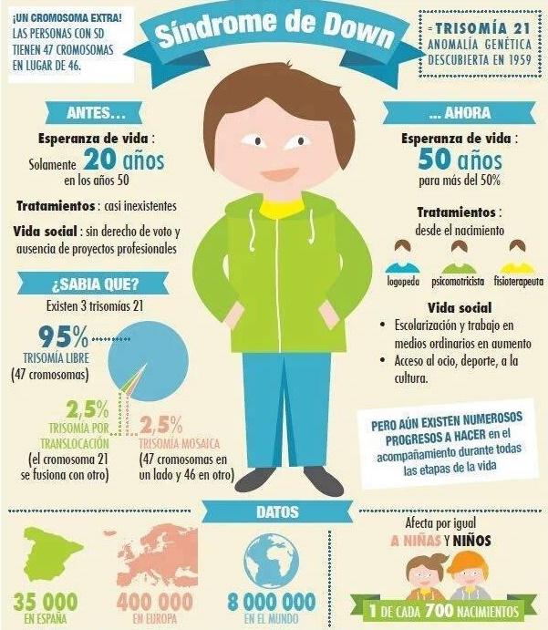 DMI-dia-mundial-sindrome-down-infografia.jpg
