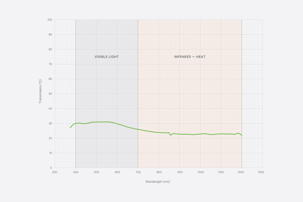 Kaynemaile Light Transmission Test