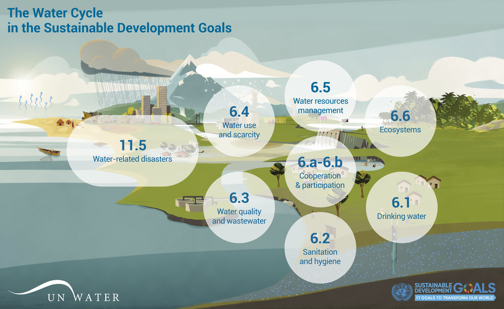 SDG 6 illustration w targets.jpg