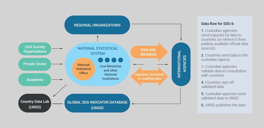 Data flow in SDG reporting, highlighting the central role of the national statistical system (illustration adapted from IAEG-SDG).
