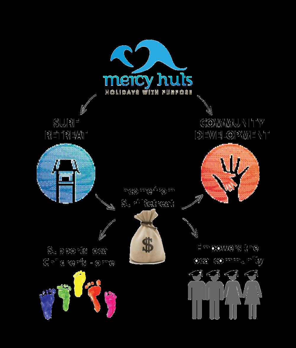 Mercy-Huts-Model
