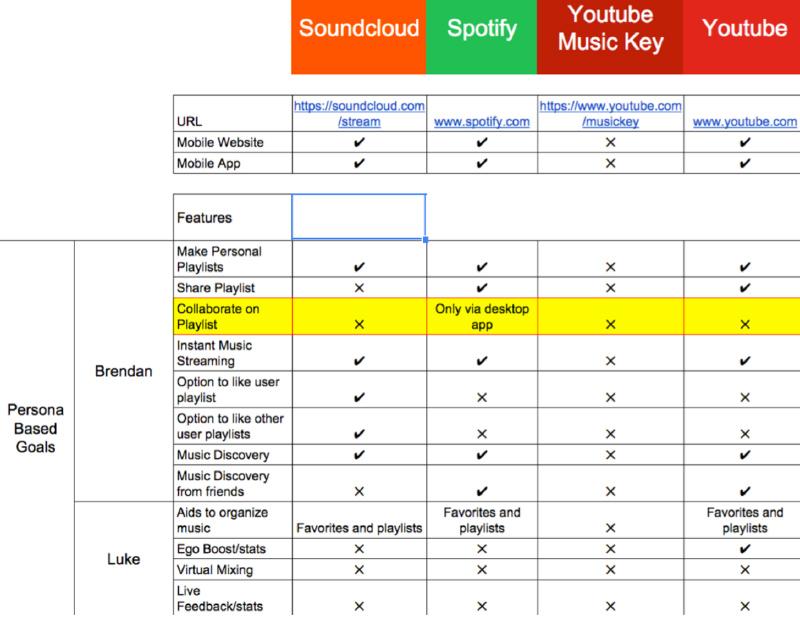 Soundcloud How To Create A Playlist