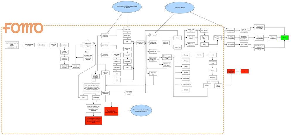 Fomo's initial user flow.