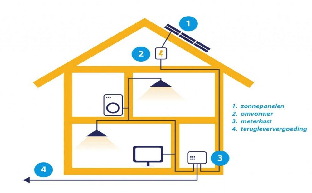 Route zonnepanelen energie - Hoe meer zelf gebruikmakend van de opgewekte energie hoe minder kosten qua verbruik en snellere terugverdientijd met een verhoogd comfort!!