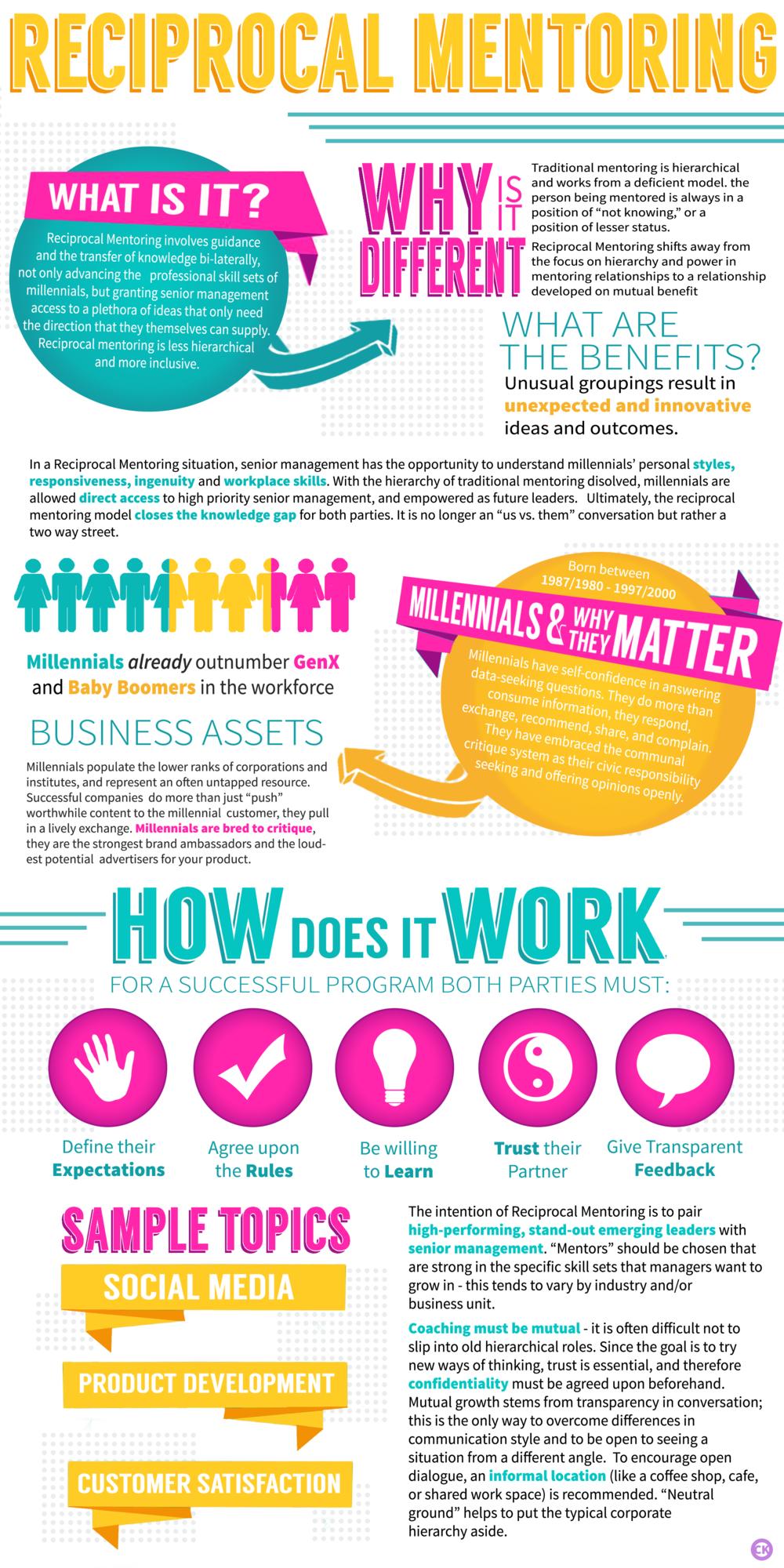 Reciprocal Mentoring Program Infographic Proposal Personal Proposal Infographic
