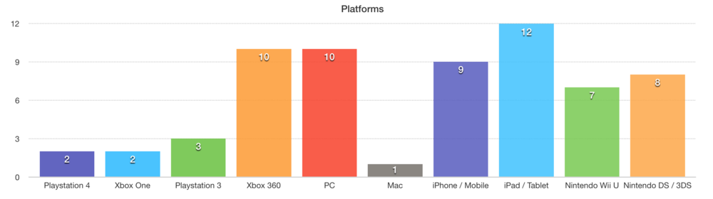 Platforms owned and used by the attendees of NVA Parents meet-up #1