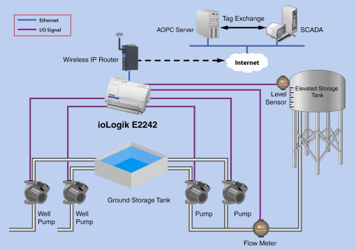SCADA SYSTEM: - We upgraded our existing SCADA (Supervisory Control And Data Acquisition). This software allows us to monitor and control our water system.