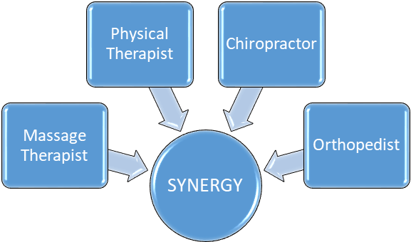 Synergy Chiropractic, Austin, TX
