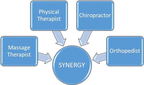 Synergy Chiropractic, Austin, TX