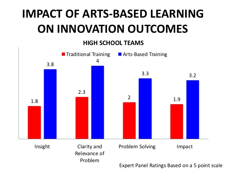 Impact-of-Arts-Based-Learning-on-Innovation-Outcomes.jpg