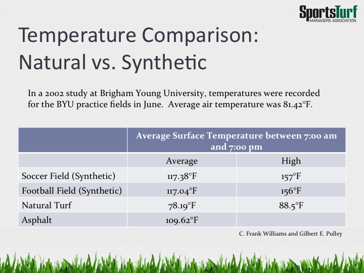 Source: Natural Grass Athletic Fields powerpoint from Sports Turf Managers Association