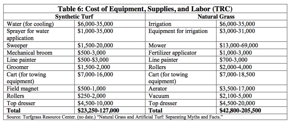 Click to enlarge. Source:  Cost Analysis - Sports Turf Alternatives Assessment, September 2016 , Massachusetts Toxics Use Reduction Institute