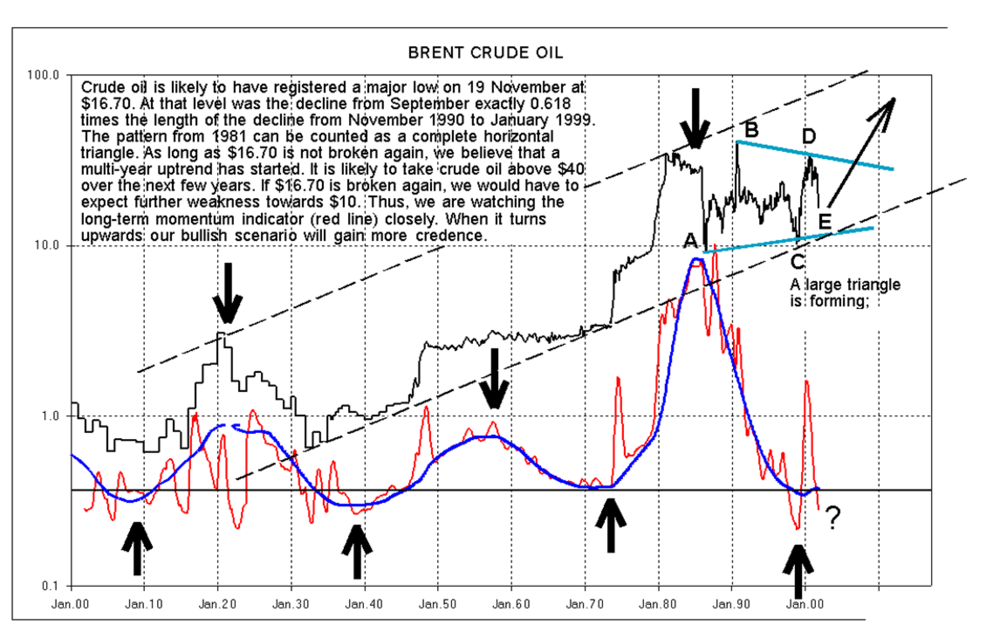 In  November 2001 , when  Crude Oil  was trading at 16$, I did call for a new secular uptrend that would carry Crude Oil to new all-time highs above 40$ over the next few years. This outstanding forecast was based mainly on my observation that a large Triangle from 1980 was ending and that my Secular Momentum Indicator was turning upw again following almost 20 years of decline.