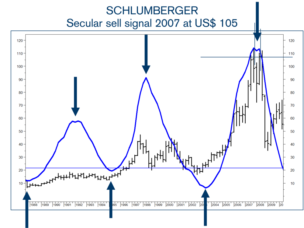 On the chart you see that my forecast of this secular uptrend was matched by the real price almost perfectly. The uptrend did lead the price of  Schlumberger  from the 20s in 2003 towards a double-top in 2007 at around $110. Moreover, based on the double-top in the Secular Momentum Indicator I did forecast a new major decline in SLB. In reality, the decline took SLB from $110 back to the $30s.