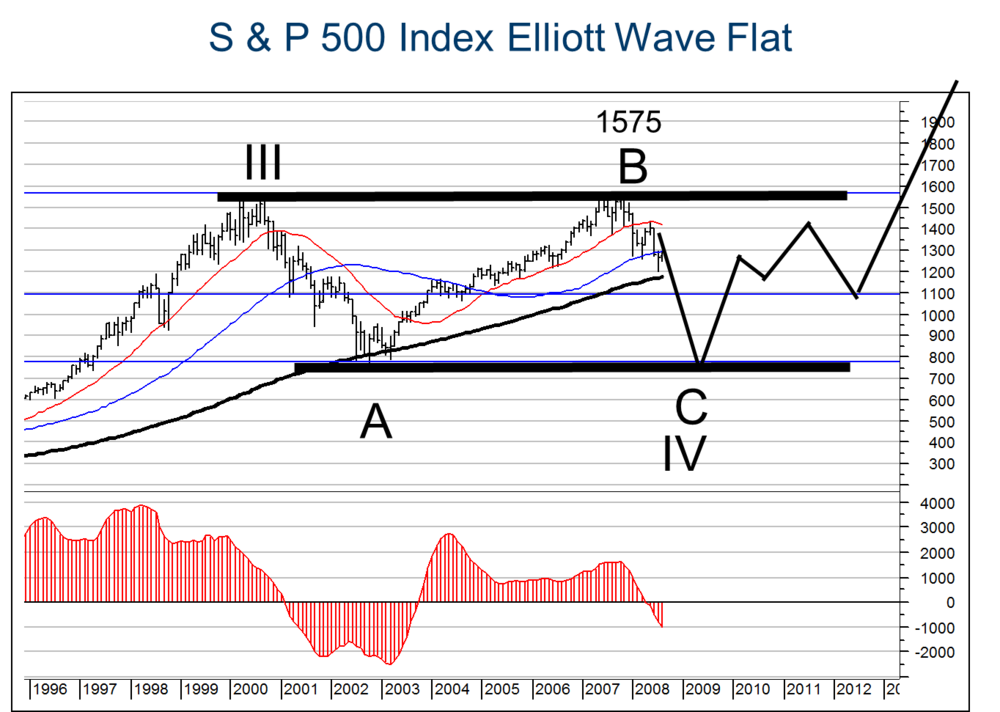 In August 2008  my Elliott Wave Counts was that a FLAT correction A-B-C would unfold from the high in 2000. This implied that the decline from the peak in 2008 would take the  S&P 500 Index  down to the low which it had registered in 2003, by 2009. I did not expect a financial crisis but a Major bear market to last until 2009. It was this low of wave C of Wave IV which I identified as a Buy-of-a-Generation and from which I forecast a new secular uptrend  that would take the S&P 500 Index to new all-time highs. As you can see on the chart below has the S&P 500 recovered roughly following the line that I was predicting in 2008..