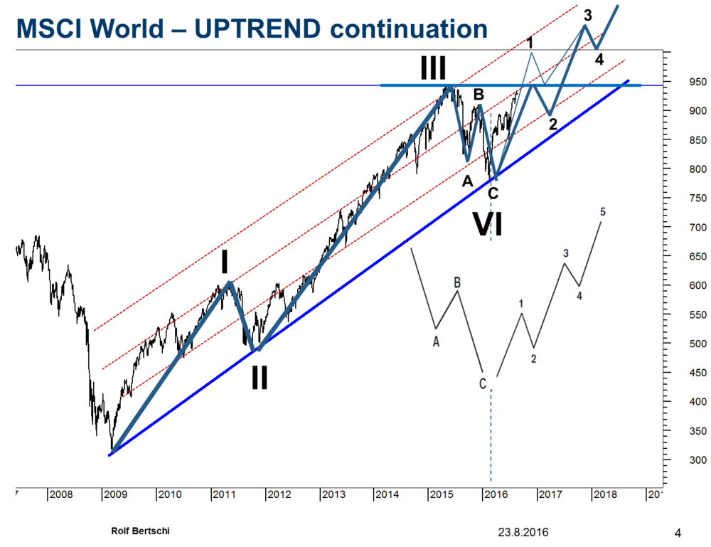 In July 2016 in my Chart Outlook  I projected that the  MSCI World Stock Market Index  will rise in Wave 5 to much higher Levels above 1000. This forecast was based on my Elliott Wave Interpretation. I labeled the correction from April 2015 to February 2016 as Wave 4 o the uptrend from 2009. Being an expert in Elliott Wave Analysis I realized that in order to complete the uptrend from 2009, the World Index will have to trace out Wave 5 upwards towards 1100. The Chart below is an update of this forecast from July 2017 when the World Index traded at 1080.