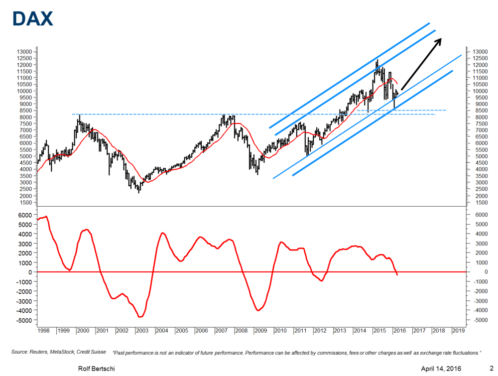 In my Chart Outlook of  14th April 2016  I projected that the  DAX  would trace out Wave 5 of the uptrend from 2009. This Wave 5 would push the DAX to new all-time highs above 13,000. Following this forecast has the DAX moved higher to reach 12,900 in June 2017.
