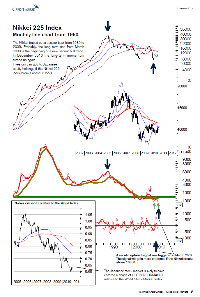 In my Chart Outlook of  14th January 2011 , I stated that the SECULAR downtrend in the  Nikkei 225 Index  had bottomed and that it will enter a new uptrend. At that time the Nikkei was trading around 20,500. Even the Tsunami of March 2011 could not prevent the Nikkei from entering the new secular uptrend. It was just delayed until November 2011 when it turned up. Following this low the Nikkei embarked on this new SECULAR uptrend and rose to the latest high at 21,000 in June / August 2015. This means that from the date of publication the Nikkei doubled (from 10500 to 21000).