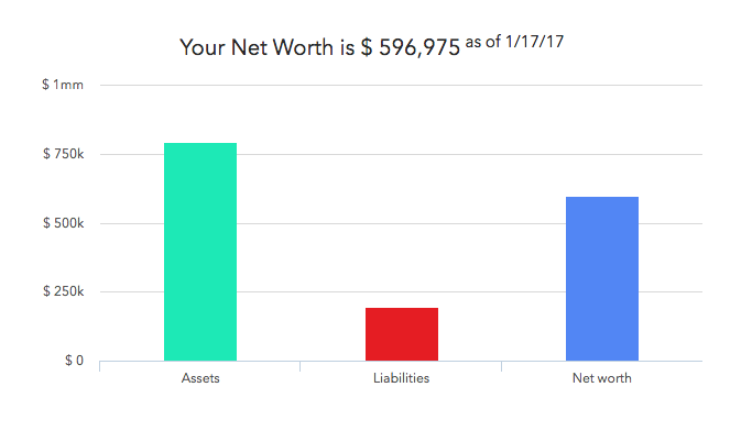 A sample net worth display my clients can see upon logging into their client portal, updated daily.