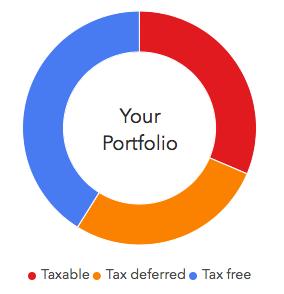 Lyndale Financial - Portfolio Allocation.png