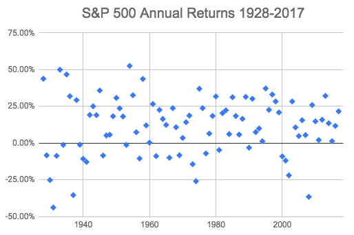 S&P 500 Annual Returns 1928-2017, including dividends