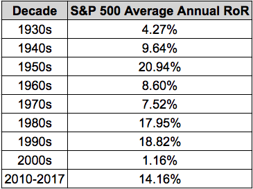S&P 500 Annual Average Rate of Return, by decade - including dividends.