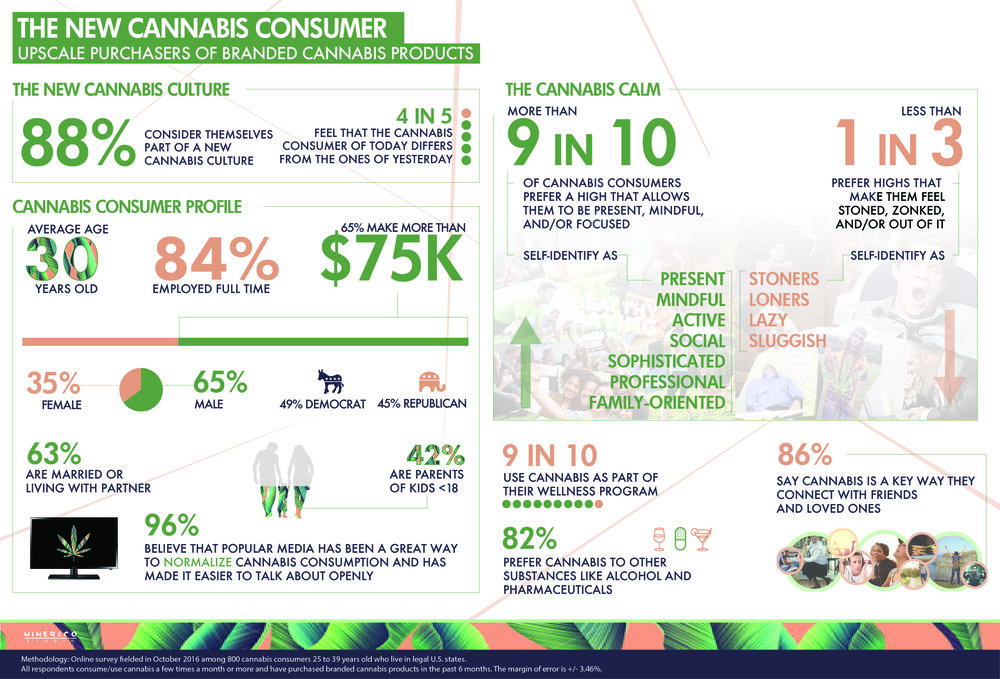 According to a  study  by Miner and Co. Studio, of 800 Cannabis Consumers surveyed, 88% consider themselves part of a  new cannabis culture  – identifying as social, sophisticated and professional individuals rather than lazy loners.