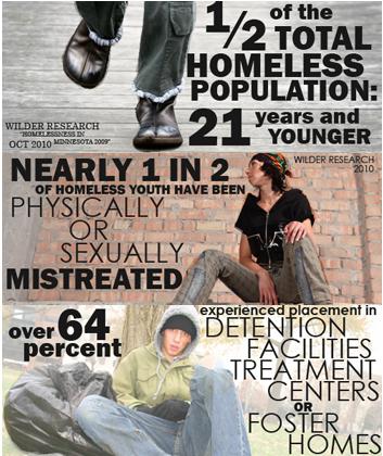 teens Homeless runaway