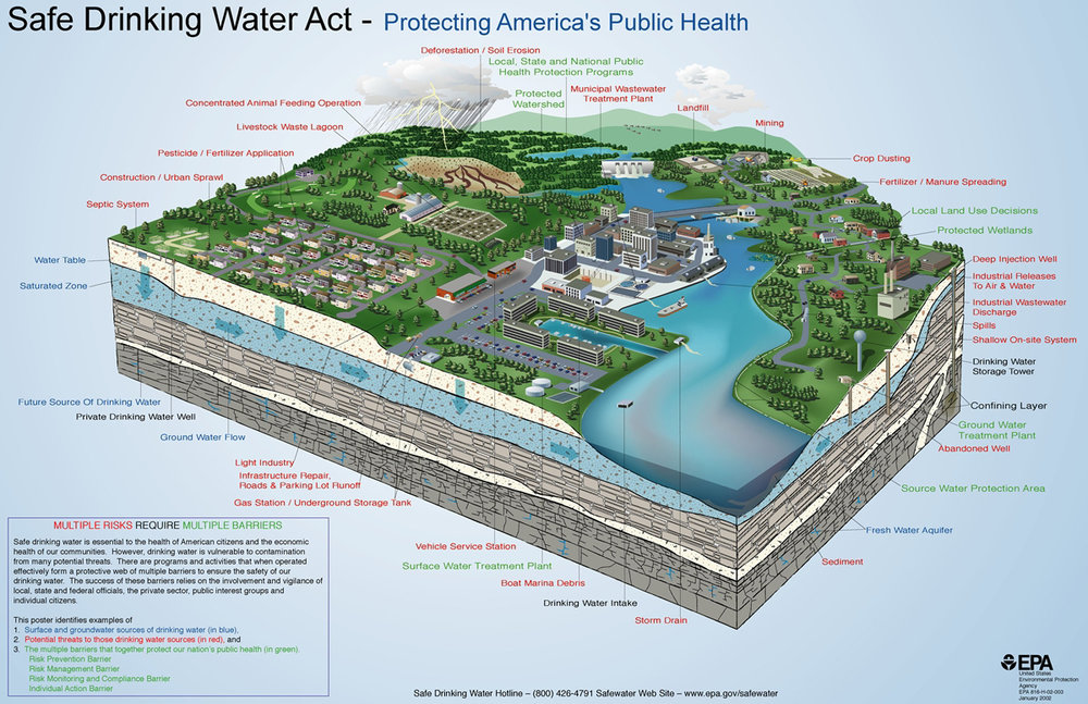 Water Source Protection Chart - Click to Download