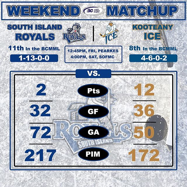 Royals are at home and in search of another win! Here is the weekend match up #BCMML #WinTheDay